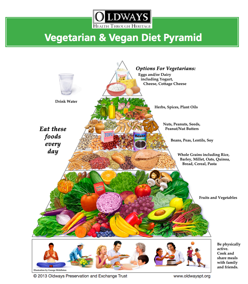oldways-vegetarian-food-pyramid