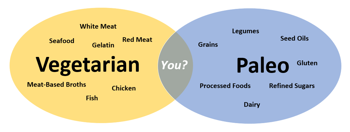Venn Diagram of What Paleo & Vegetarians Won't Eat